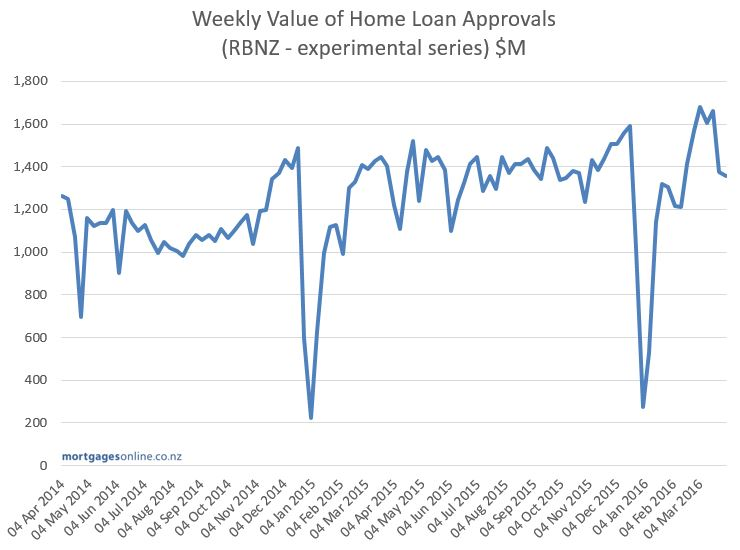 Billion Dollars Per Week in Approvals - Information about ...